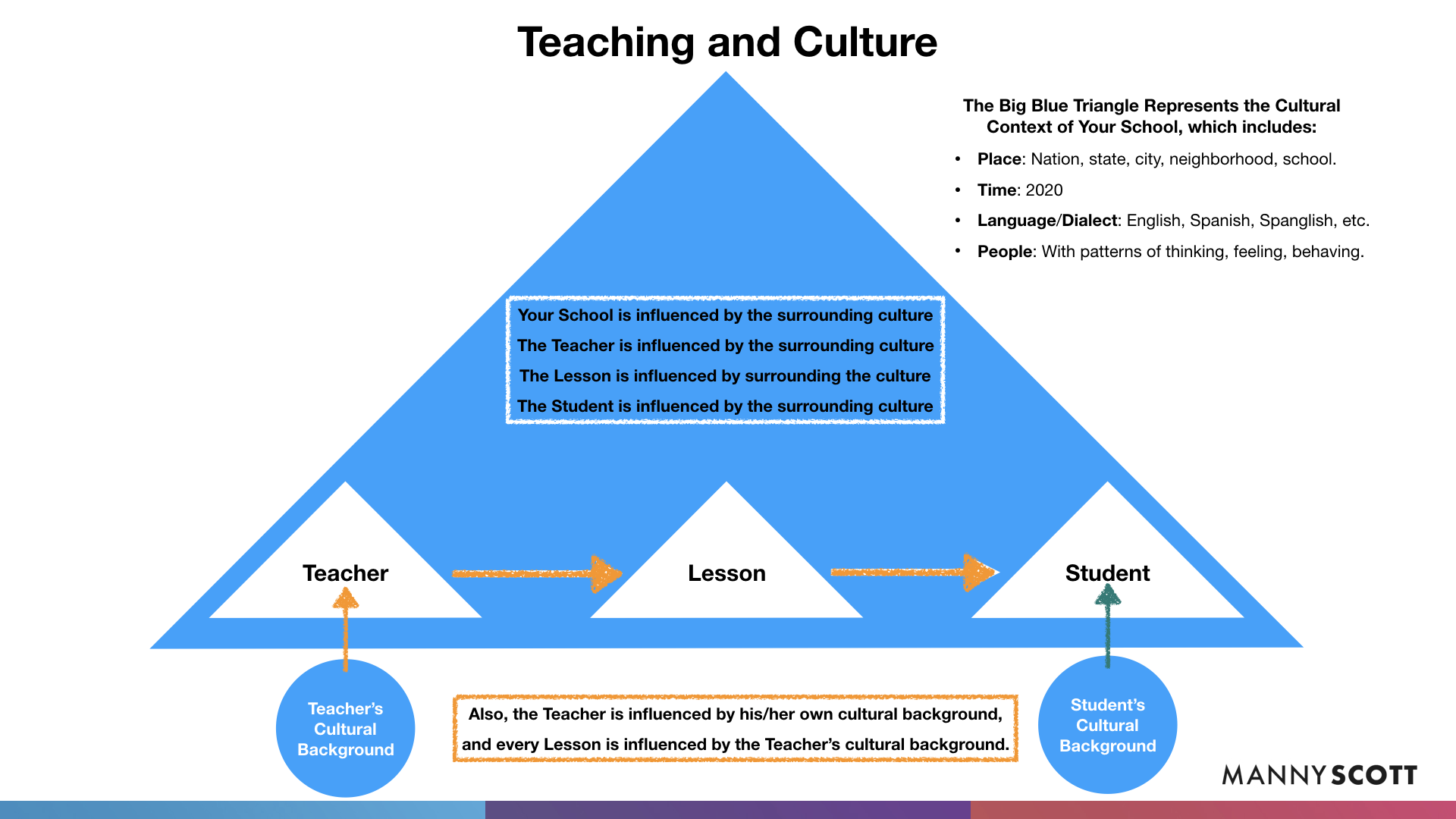 Teaching And Culture